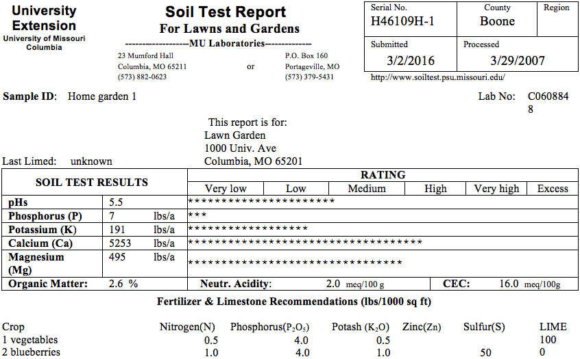 Interpreting your soil test results for lawns and gardens for Soil is an example of