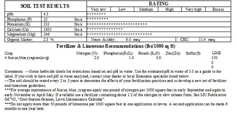 soil lab report Atterberg limits and sieve analysias experiments, soil mechanics civil engineering laboratory report including introduction data recorded calculations and.